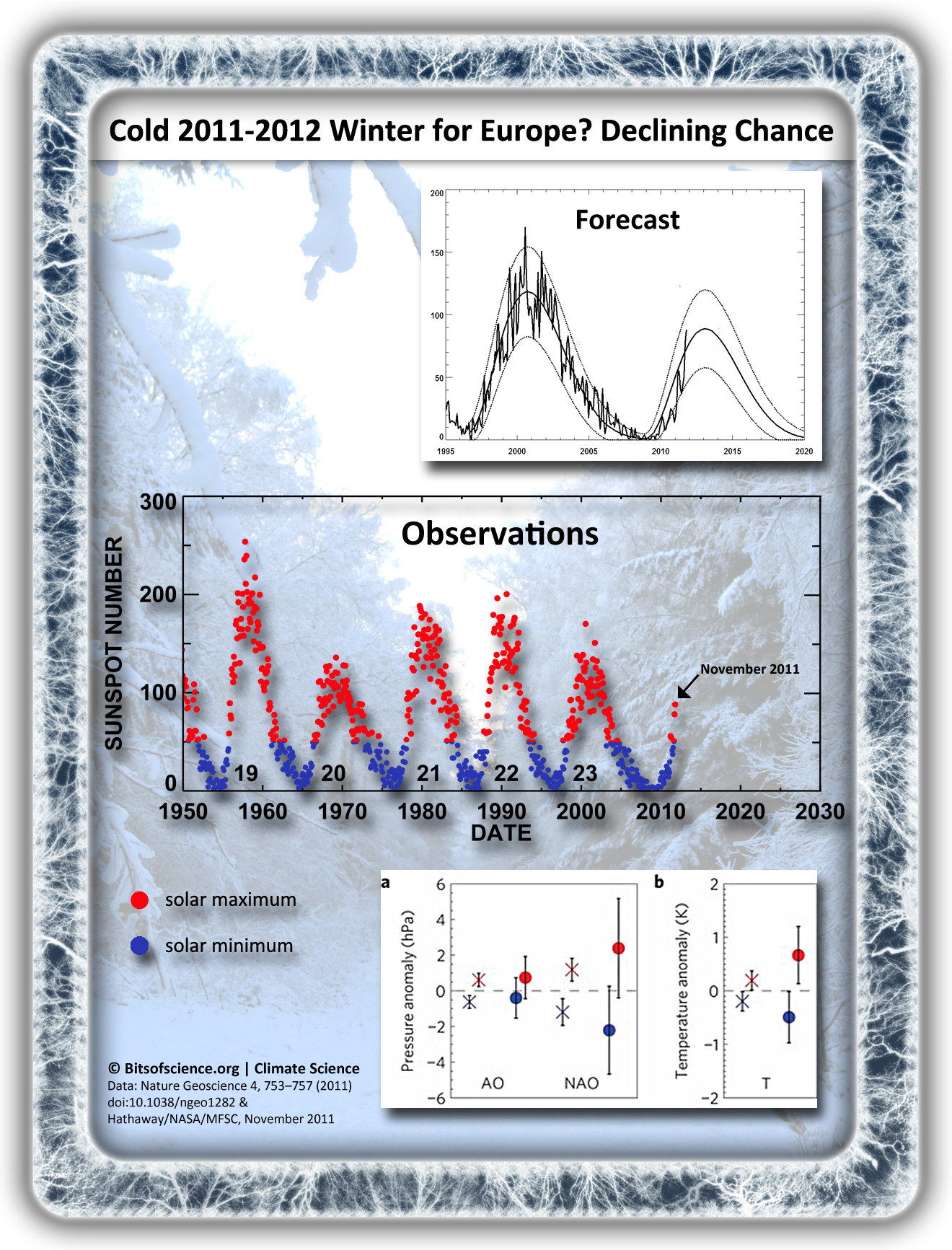 influence solar cycle on winter 2011-2012